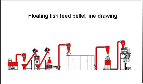 Floating Fish Feed Pellet Line