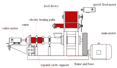 Dry Type Extruder Fish Feed Pellet Machine